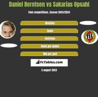 Daniel Berntsen vs Sakarias Opsahl h2h player stats