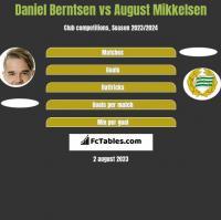 Daniel Berntsen vs August Mikkelsen h2h player stats