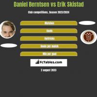 Daniel Berntsen vs Erik Skistad h2h player stats