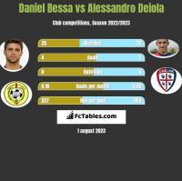 Daniel Bessa vs Alessandro Deiola h2h player stats