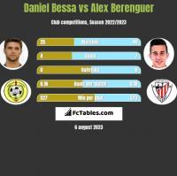 Daniel Bessa vs Alex Berenguer h2h player stats