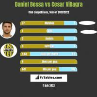 Daniel Bessa vs Cesar Villagra h2h player stats