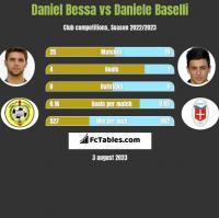 Daniel Bessa vs Daniele Baselli h2h player stats