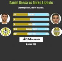 Daniel Bessa vs Darko Lazovic h2h player stats