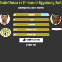 Daniel Bessa vs Emmanuel Agyemang-Badu h2h player stats