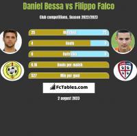 Daniel Bessa vs Filippo Falco h2h player stats