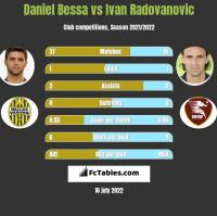 Daniel Bessa vs Ivan Radovanovic h2h player stats