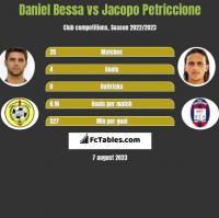 Daniel Bessa vs Jacopo Petriccione h2h player stats