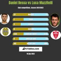 Daniel Bessa vs Luca Mazzitelli h2h player stats