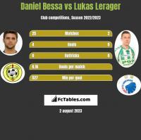 Daniel Bessa vs Lukas Lerager h2h player stats