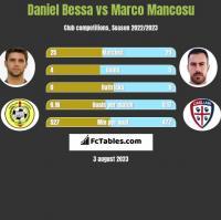Daniel Bessa vs Marco Mancosu h2h player stats