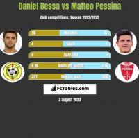 Daniel Bessa vs Matteo Pessina h2h player stats