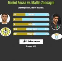 Daniel Bessa vs Mattia Zaccagni h2h player stats