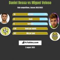 Daniel Bessa vs Miguel Veloso h2h player stats