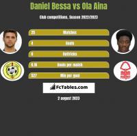 Daniel Bessa vs Ola Aina h2h player stats