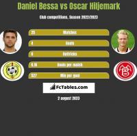 Daniel Bessa vs Oscar Hiljemark h2h player stats
