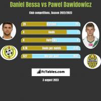 Daniel Bessa vs Pawel Dawidowicz h2h player stats