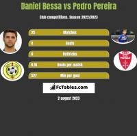 Daniel Bessa vs Pedro Pereira h2h player stats