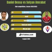 Daniel Bessa vs Sofyan Amrabat h2h player stats