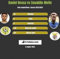 Daniel Bessa vs Souahilo Meite h2h player stats