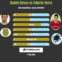 Daniel Bessa vs Valerio Verre h2h player stats
