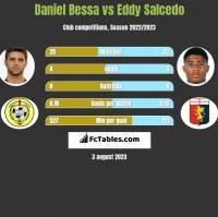 Daniel Bessa vs Eddy Salcedo h2h player stats