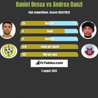 Daniel Bessa vs Andrea Danzi h2h player stats