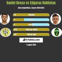 Daniel Bessa vs Edgaras Dubickas h2h player stats