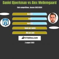 Daniel Bjoerkman vs Alex Mellemgaard h2h player stats