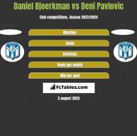 Daniel Bjoerkman vs Deni Pavlovic h2h player stats