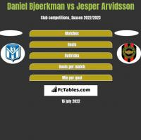 Daniel Bjoerkman vs Jesper Arvidsson h2h player stats