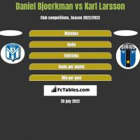 Daniel Bjoerkman vs Karl Larsson h2h player stats
