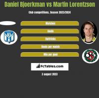 Daniel Bjoerkman vs Martin Lorentzson h2h player stats