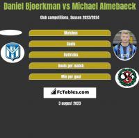 Daniel Bjoerkman vs Michael Almebaeck h2h player stats
