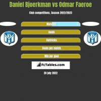 Daniel Bjoerkman vs Odmar Faeroe h2h player stats