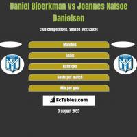Daniel Bjoerkman vs Joannes Kalsoe Danielsen h2h player stats