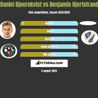 Daniel Bjoernkvist vs Benjamin Hjertstrand h2h player stats