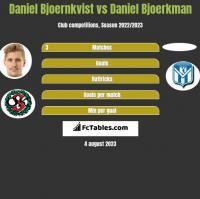 Daniel Bjoernkvist vs Daniel Bjoerkman h2h player stats