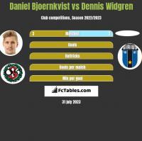 Daniel Bjoernkvist vs Dennis Widgren h2h player stats