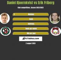 Daniel Bjoernkvist vs Erik Friberg h2h player stats