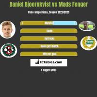 Daniel Bjoernkvist vs Mads Fenger h2h player stats