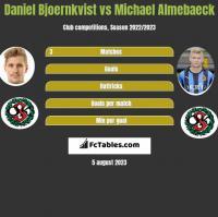 Daniel Bjoernkvist vs Michael Almebaeck h2h player stats