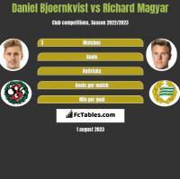 Daniel Bjoernkvist vs Richard Magyar h2h player stats