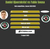Daniel Bjoernkvist vs Fabio Sousa h2h player stats