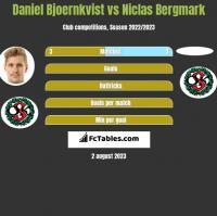 Daniel Bjoernkvist vs Niclas Bergmark h2h player stats