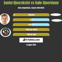 Daniel Bjoernkvist vs Kalle Bjoerklund h2h player stats