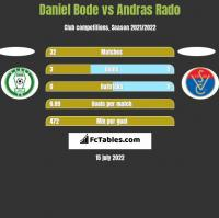 Daniel Bode vs Andras Rado h2h player stats