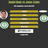 Daniel Bode vs Janos Szabo h2h player stats