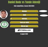 Daniel Bode vs Tunde Adeniji h2h player stats