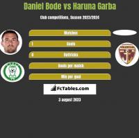 Daniel Bode vs Haruna Garba h2h player stats